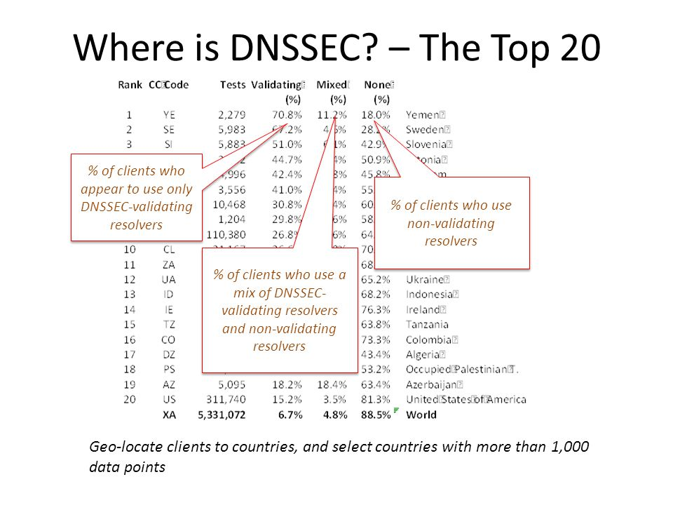 Where is DNSSEC.