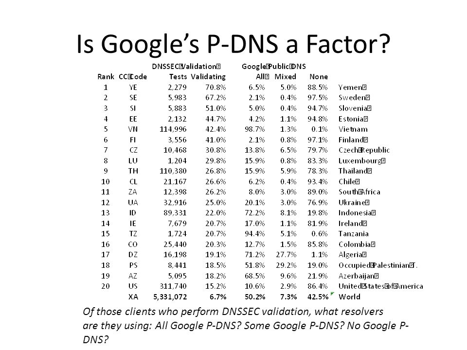 Is Google's P-DNS a Factor.