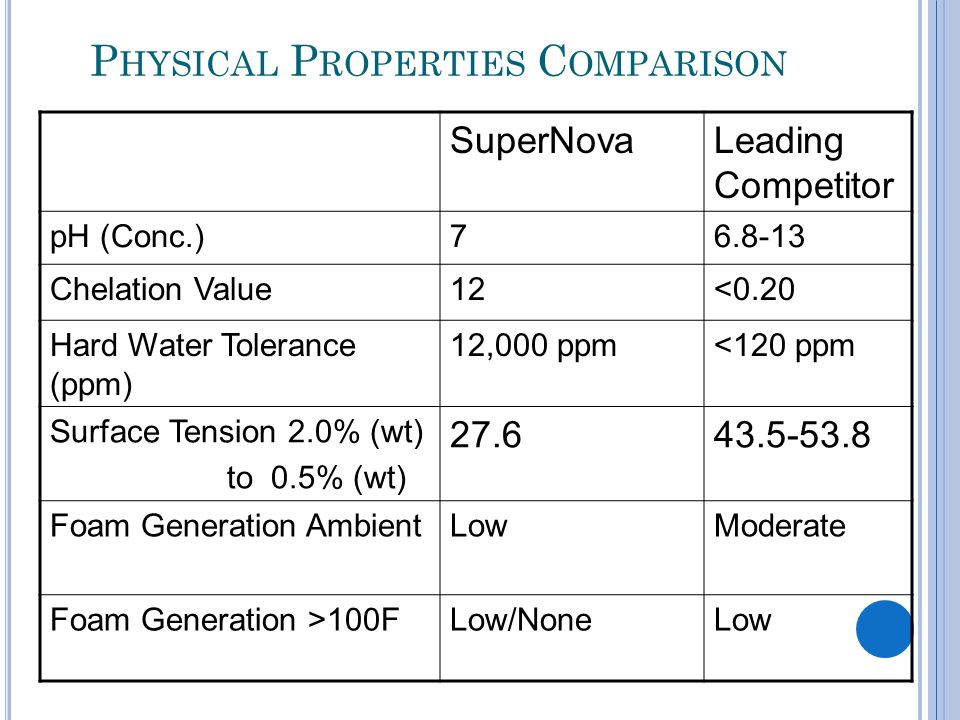 P HYSICAL P ROPERTIES C OMPARISON SuperNovaLeading Competitor pH (Conc.)76.8-13 Chelation Value12<0.20 Hard Water Tolerance (ppm) 12,000 ppm<120 ppm Surface Tension 2.0% (wt) to 0.5% (wt) 27.643.5-53.8 Foam Generation Ambient LowModerate Foam Generation >100FLow/NoneLow