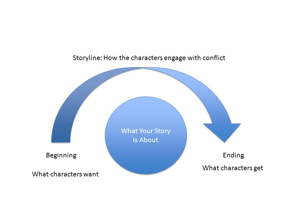 What Your Story Is About BeginningEnding Storyline: How the characters engage with conflict What characters want What characters get