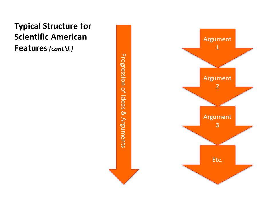 Progression of Ideas & Arguments Argument 1 Typical Structure for Scientific American Features (cont'd.) Argument 2 Argument 3 Etc.