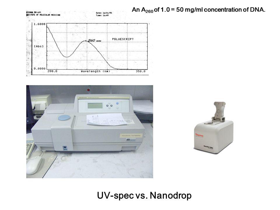 UV-spec vs. Nanodrop An A 260 of 1.0 = 50 mg/ml concentration of DNA.