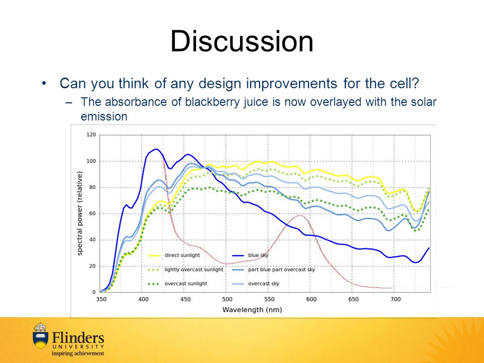 Discussion Can you think of any design improvements for the cell.
