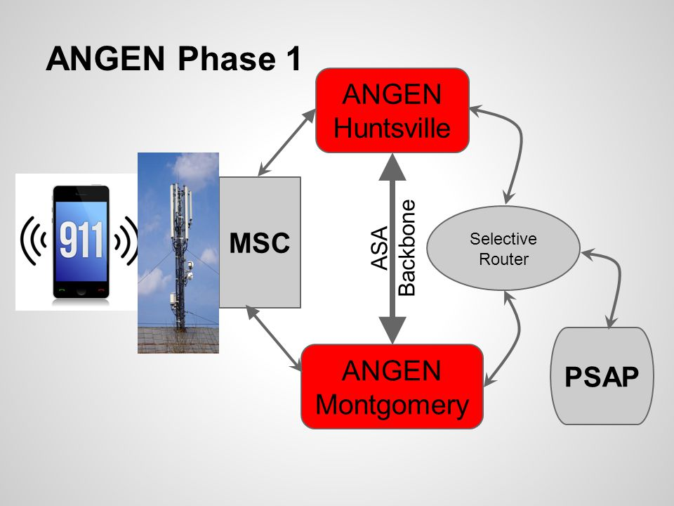 ANGEN Phase 2 MSC ANGEN Huntsville ANGEN Montgomery ASA Backbone PSAP Or Host ANGEN IP Circuit Alternate IP Wired Carriers (All Types) Wired Carriers (All Types)