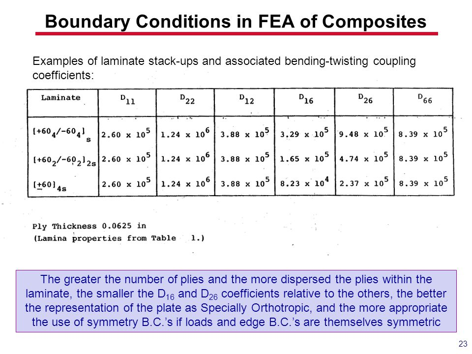 23 Boundary Conditions in FEA of Composites Examples of laminate stack-ups and associated bending-twisting coupling coefficients: The greater the numb