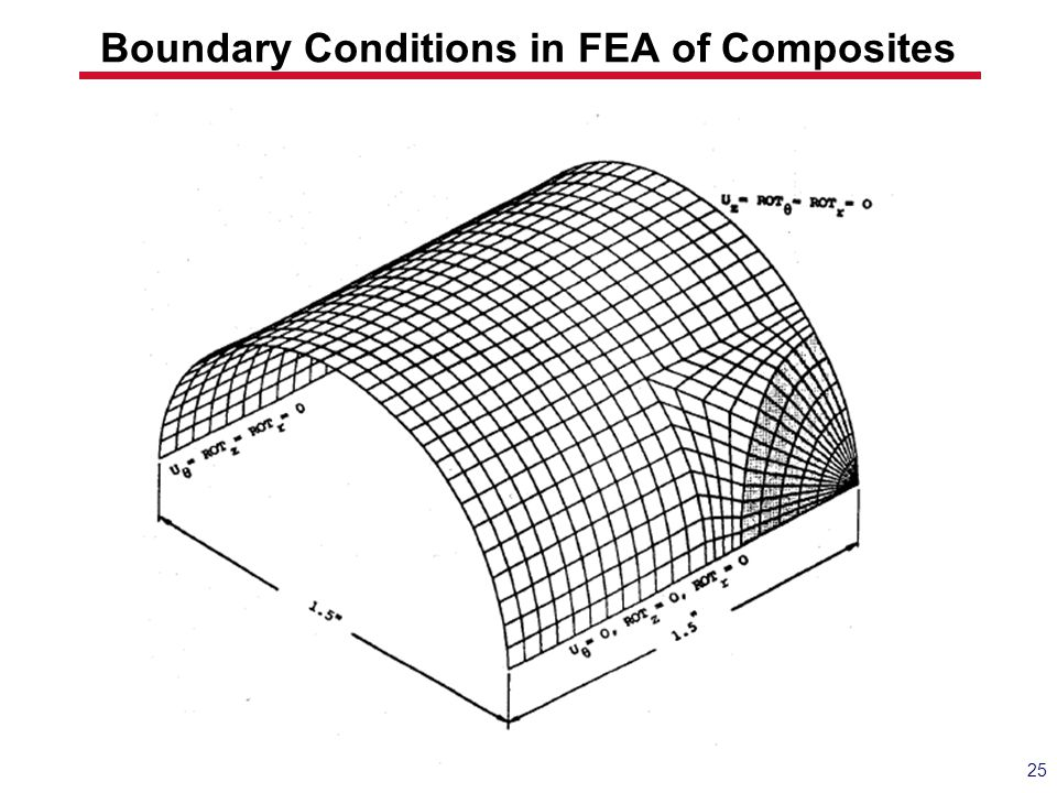 25 Boundary Conditions in FEA of Composites