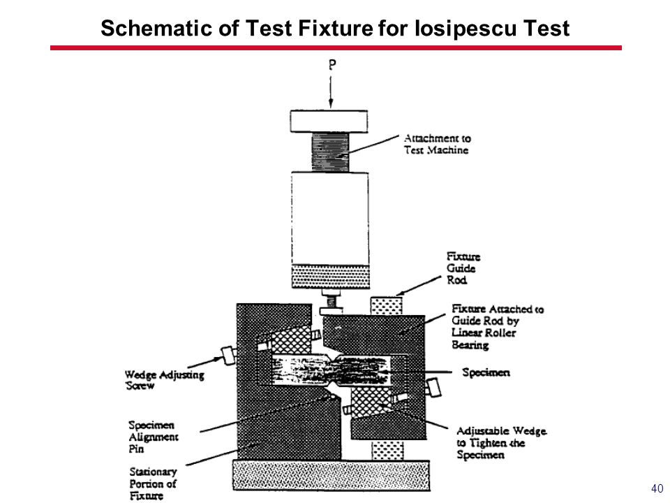 Schematic of Test Fixture for Iosipescu Test 40