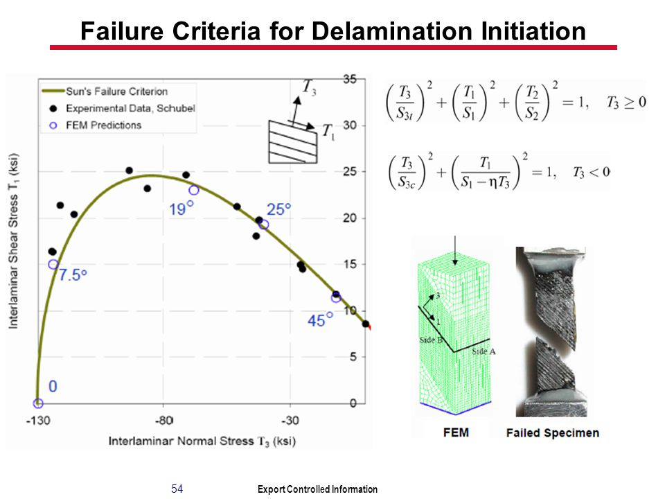 Export Controlled Information Failure Criteria for Delamination Initiation 54