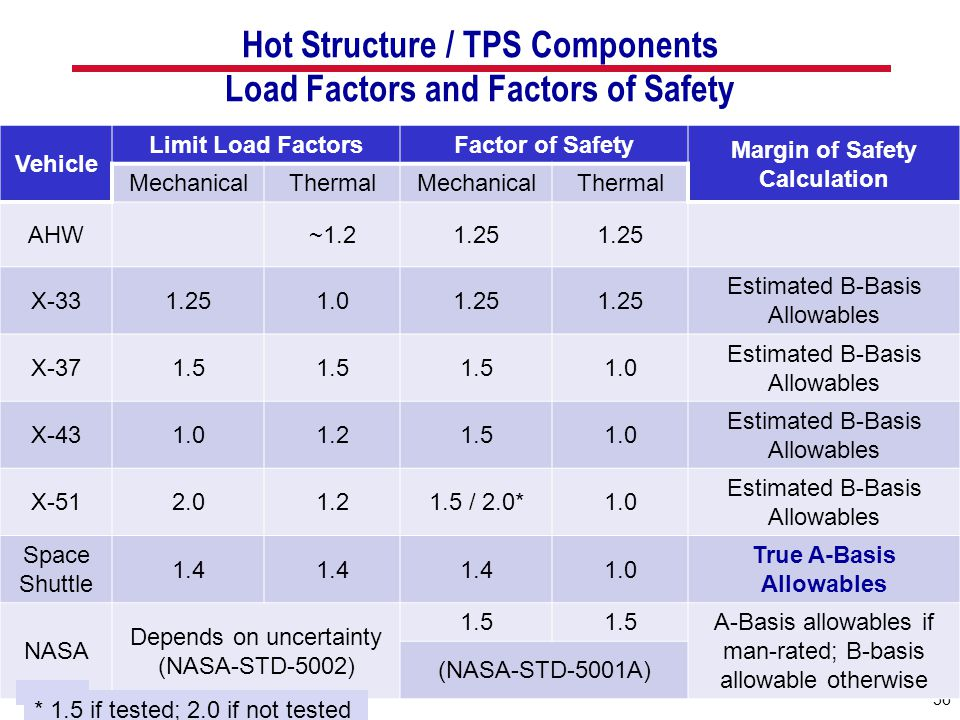 Hot Structure / TPS Components Load Factors and Factors of Safety 56 Vehicle Limit Load FactorsFactor of Safety Margin of Safety Calculation Mechanica