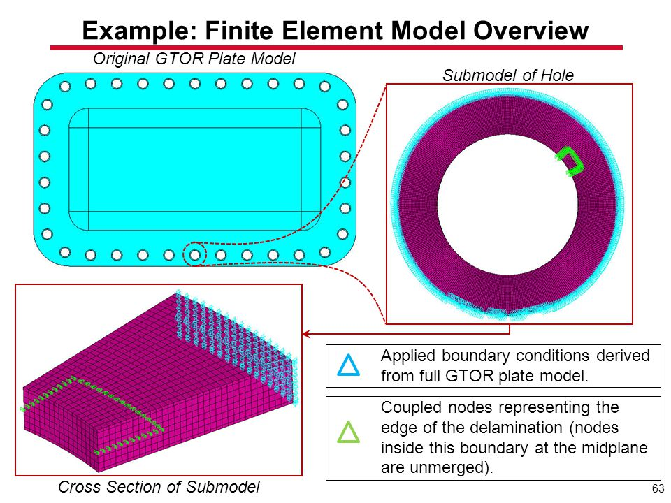 Example: Finite Element Model Overview Original GTOR Plate Model Submodel of Hole Cross Section of Submodel Applied boundary conditions derived from f
