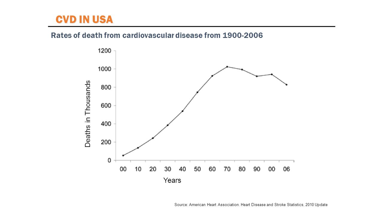 Source: American Heart Association. Heart Disease and Stroke Statistics, 2010 Update Rates of death from cardiovascular disease from 1900-2006 Deaths