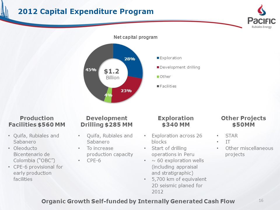 2012 Capital Expenditure Program STAR IT Other miscellaneous projects Other Projects $50MM Quifa, Rubiales and Sabanero To increase production capacity CPE-6 Development Drilling $285 MM Quifa, Rubiales and Sabanero Oleoducto Bicentenario de Colombia ( OBC ) CPE-6 provisional for early production facilities Production Facilities $560 MM $1.2 Billion Net capital program Exploration across 26 blocks Start of drilling operations in Peru ~ 60 exploration wells (including appraisal and stratigraphic) 5,700 km of equivalent 2D seismic planed for 2012 Exploration $340 MM 16 Organic Growth Self-funded by Internally Generated Cash Flow