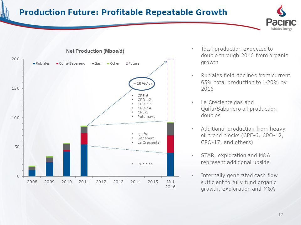 Production Future: Profitable Repeatable Growth Total production expected to double through 2016 from organic growth Rubiales field declines from current 65% total production to ~20% by 2016 La Creciente gas and Quifa/Sabanero oil production doubles Additional production from heavy oil trend blocks (CPE-6, CPO-12, CPO-17, and others) STAR, exploration and M&A represent additional upside Internally generated cash flow sufficient to fully fund organic growth, exploration and M&A ~20%/yr CPE-6 CPO-12 CPO-17 CPO-14 CPE-1 Putumayo Quifa Sabanero La Creciente Rubiales 17