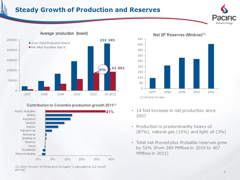14 fold increase in net production since 2007 Production is predominantly heavy oil (87%), natural gas (10%) and light oil (3%) Total net Proved plus Probable reserves grew by 52% (from 269 MMboe in 2010 to 407 MMboe in 2011) Steady Growth of Production and Reserves (1) At end of year 4 Average production (boe/d) 8% (2) ANH, Ministry of Mines and Company´s calculations (12 month period) 41%
