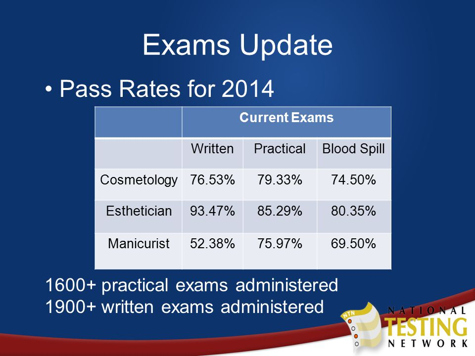 Pass Rates for 2014 1600+ practical exams administered 1900+ written exams administered Exams Update Current Exams WrittenPracticalBlood Spill Cosmetology76.53%79.33%74.50% Esthetician93.47%85.29%80.35% Manicurist52.38%75.97%69.50%