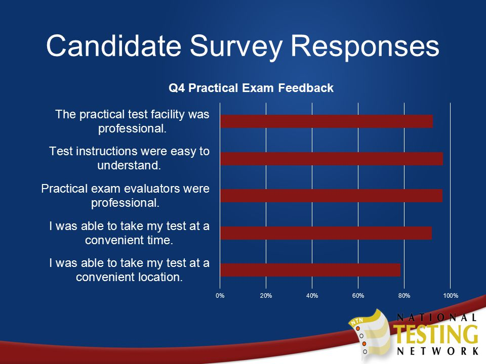 Candidate Survey Responses
