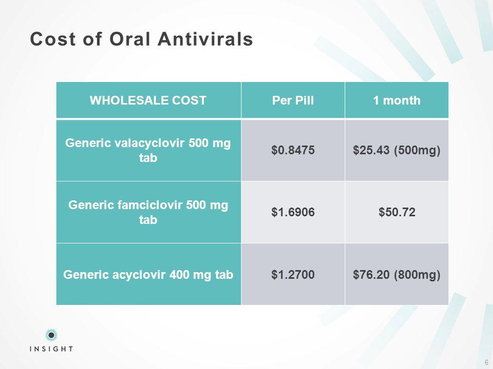 Cost of Oral Antivirals 6 WHOLESALE COSTPer Pill1 month Generic valacyclovir 500 mg tab $0.8475$25.43 (500mg) Generic famciclovir 500 mg tab $1.6906$5