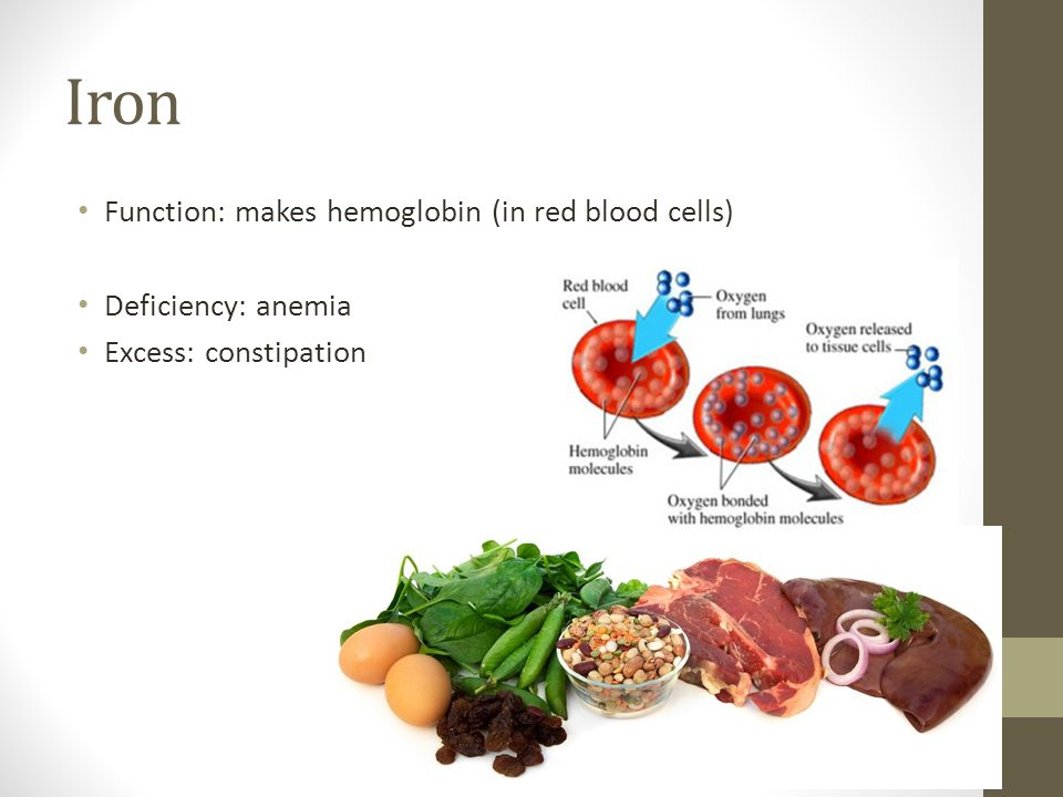 Iron Function: makes hemoglobin (in red blood cells) Deficiency: anemia Excess: constipation