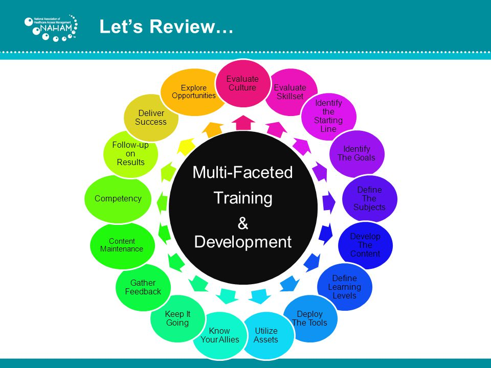 Let's Review… Multi-Faceted Training & Development Evaluate Skillset Identify the Starting Line Identify The Goals Define The Subjects Develop The Content Define Learning Levels Deploy The Tools Utilize Assets Know Your Allies Keep It Going Gather Feedback Content Maintenance Competency Follow-up on Results Deliver Success Explore Opportunities Evaluate Culture