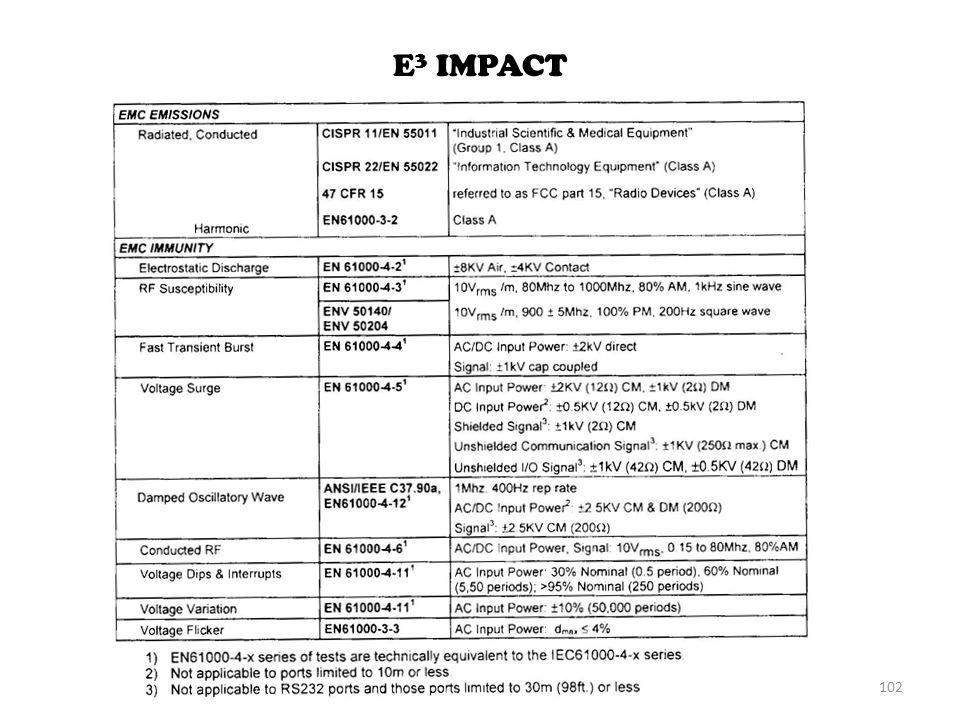 E 3 IMPACT 102