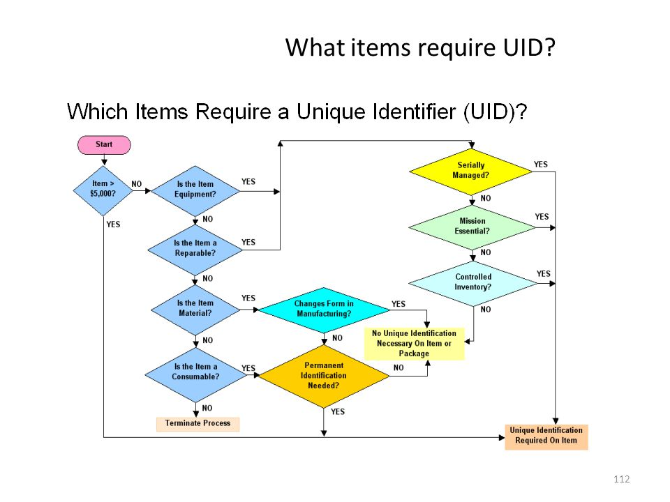 What items require UID 112