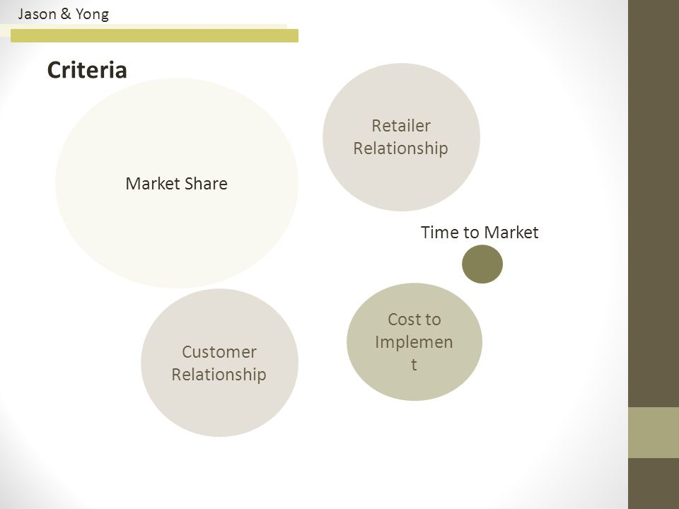 Jason & Yong Criteria Market Share Retailer Relationship Customer Relationship Cost to Implemen t Time to Market