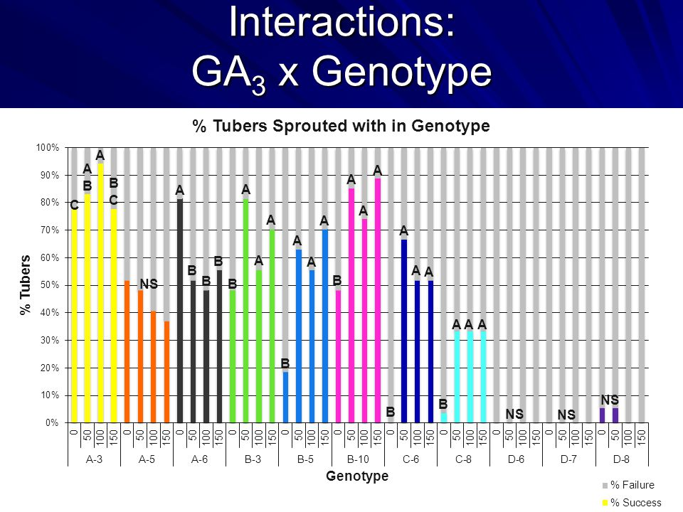 Interactions: GA 3 x Genotype NS