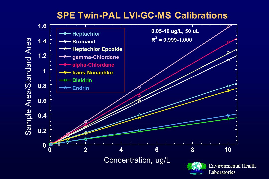 Environmental Health Laboratories SPE Twin-PAL LVI-GC-MS Calibrations Environmental Health Laboratories 0 0.2 0.4 0.6 0.8 1 1.2 1.4 1.6 0246810 Heptachlor Bromacil Heptachlor Epoxide gamma-Chlordane alpha-Chlordane trans-Nonachlor Dieldrin Endrin 0.05-10 ug/L, 50 uL R 2 = 0.999-1.000 Concentration, ug/L Sample Area/Standard Area
