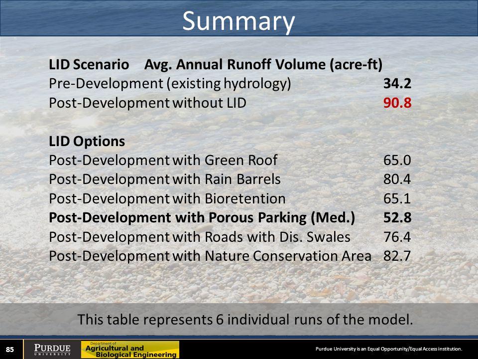 Summary 85 LID ScenarioAvg.