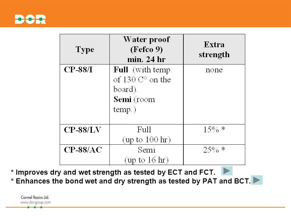* Improves dry and wet strength as tested by ECT and FCT.