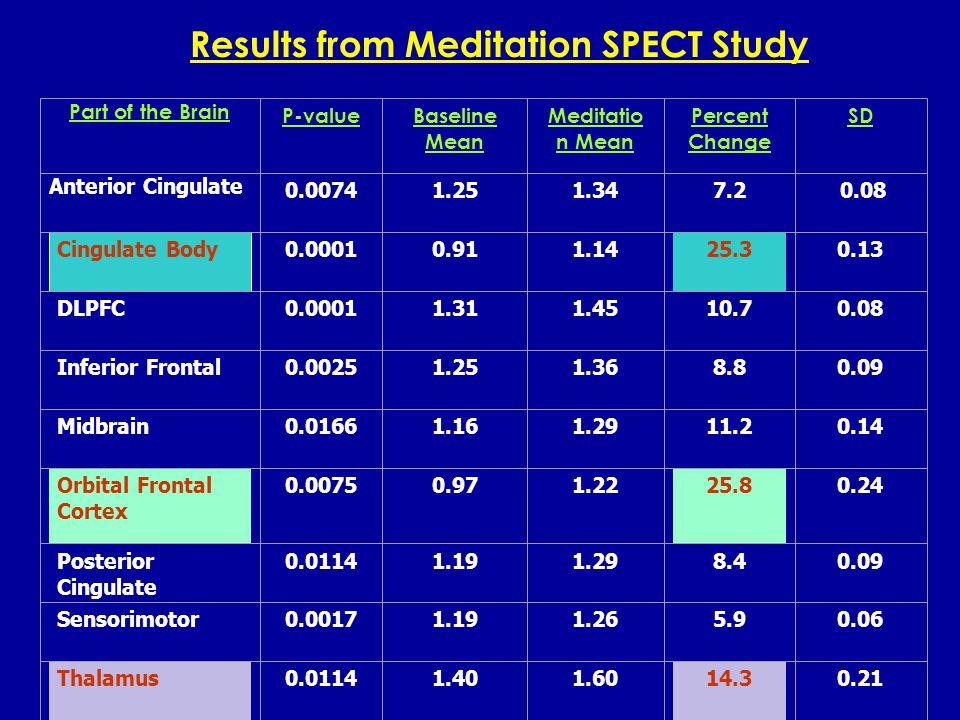 Superior Parietal Lobe Superior Parietal Lobe Baseline ScanPrayer Scan Comparison of Baseline to Prayer
