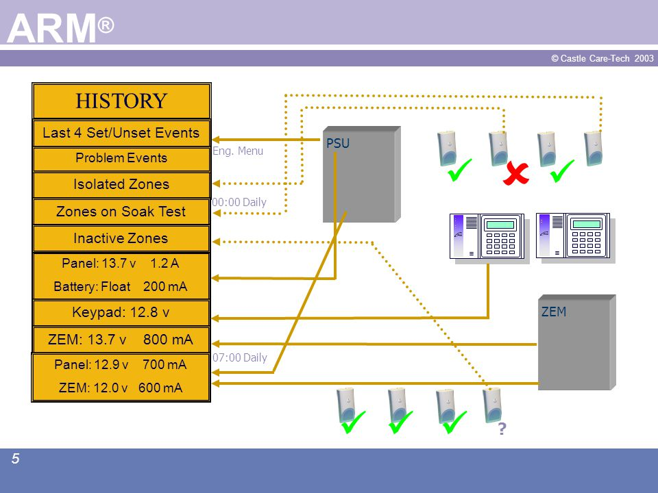 © Castle Care-Tech 2003 6 ARM ® Engineer Commissions System.
