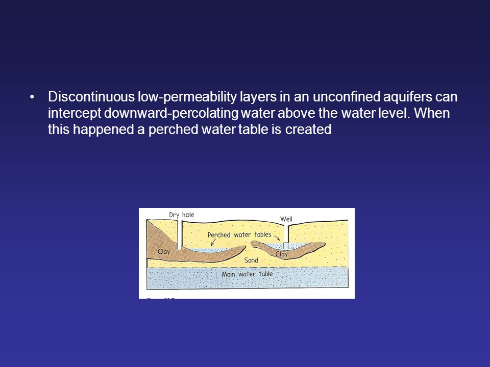 Discontinuous low-permeability layers in an unconfined aquifers can intercept downward-percolating water above the water level. When this happened a p