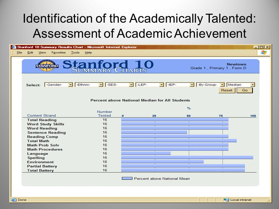 Identification of the Gifted: Assessment of Intelligence