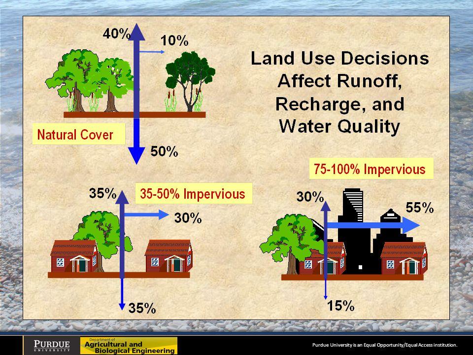 Impact on Hydrology Pre-development Post-development