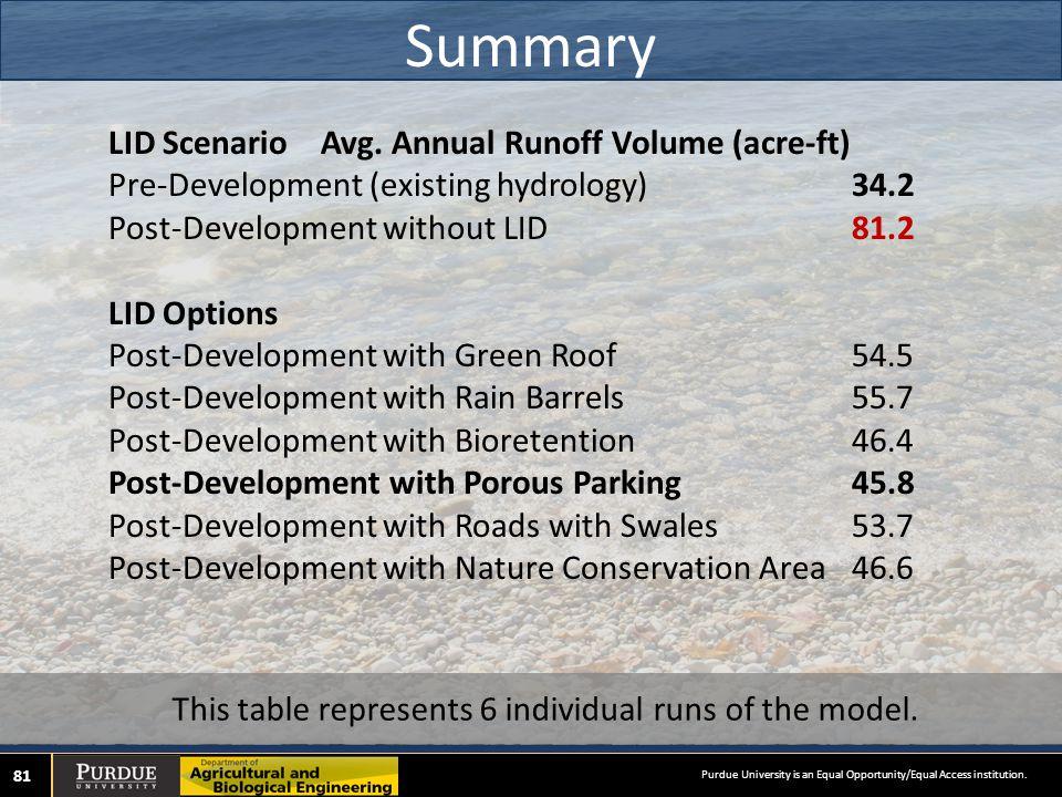 Summary 81 LID ScenarioAvg.