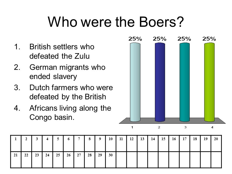 Who were the Boers.