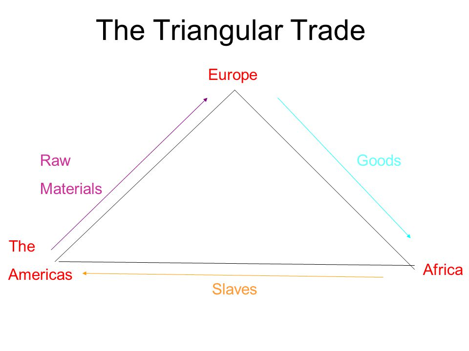 The Triangular Trade Europe Africa The Americas Goods Slaves Raw Materials