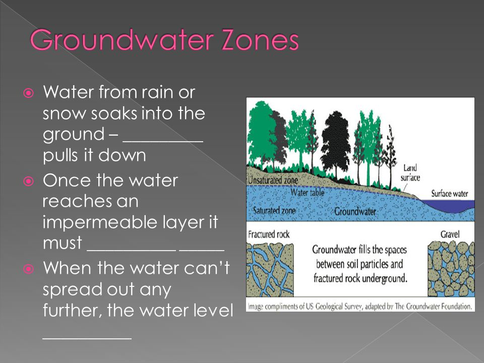  Water from rain or snow soaks into the ground – _________ pulls it down  Once the water reaches an impermeable layer it must __________ _____  When the water can't spread out any further, the water level __________