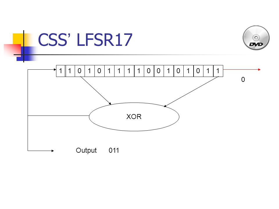 CSS ' LFSR17 1011110010101 1 110 XOR Output011 0