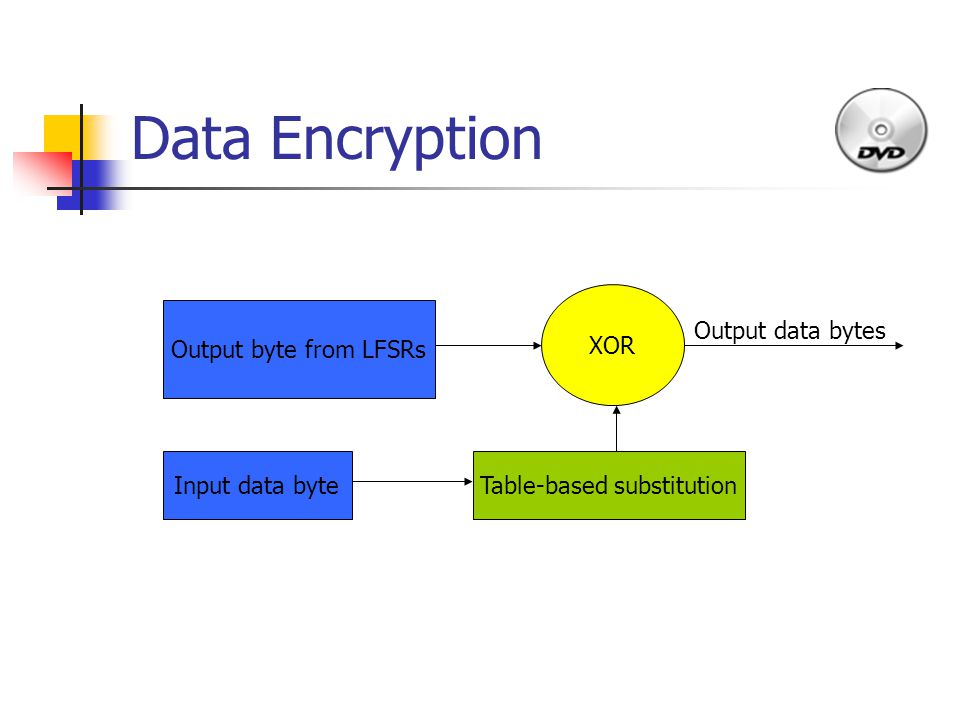 Data Encryption Output byte from LFSRs Input data byteTable-based substitution XOR Output data bytes