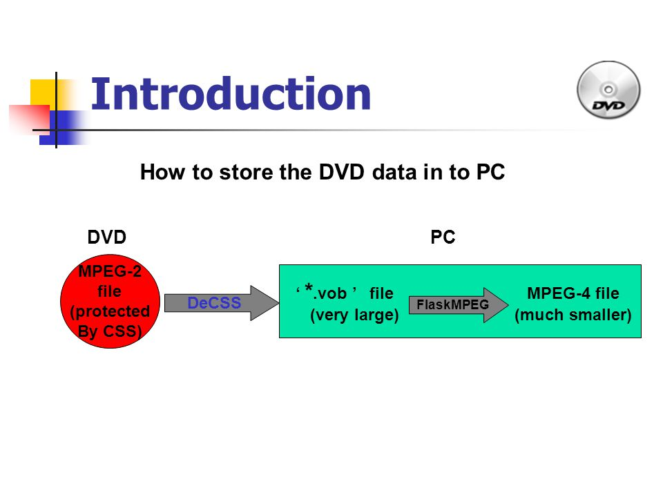Introduction ' *.vob ' file MPEG-4 file (very large) (much smaller) MPEG-2 file (protected By CSS) DeCSS FlaskMPEG How to store the DVD data in to PC DVD PC