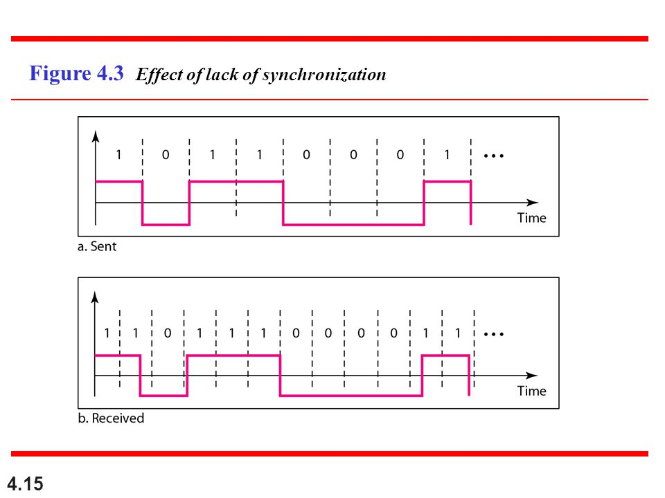 4.15 Figure 4.3 Effect of lack of synchronization