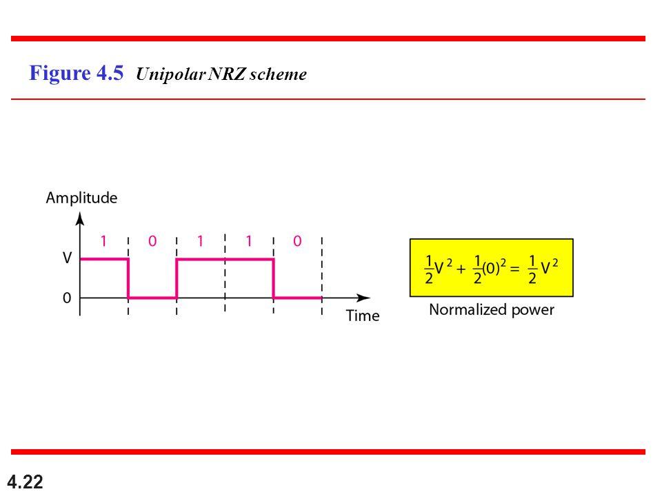 4.22 Figure 4.5 Unipolar NRZ scheme