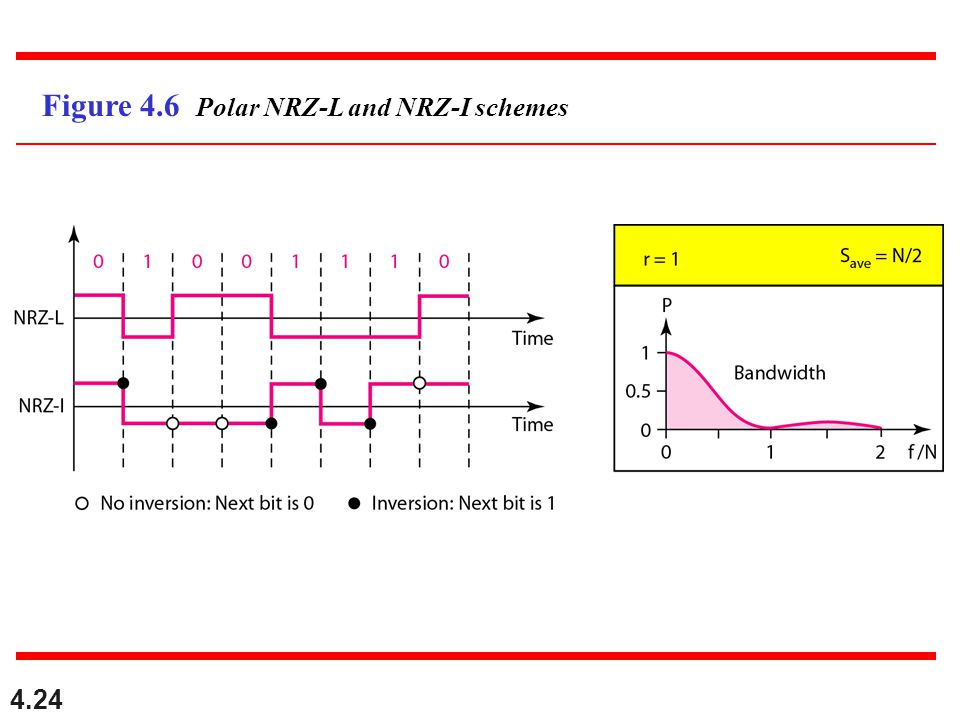 4.24 Figure 4.6 Polar NRZ-L and NRZ-I schemes