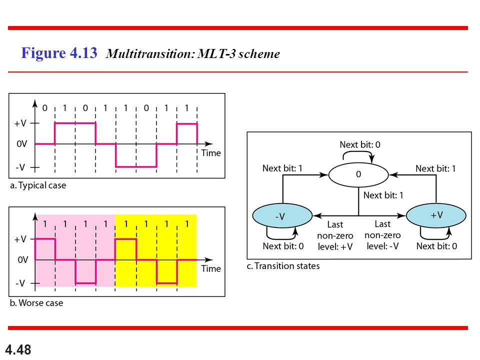 4.48 Figure 4.13 Multitransition: MLT-3 scheme
