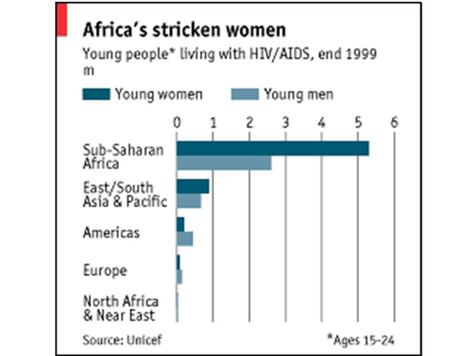 AIDS in Africa Data suggests AIDS began in Africa in the late 1970s, spreading south from equatorial areas over the 1980s Southern Africa has been hit particularly hard by the AIDS epidemic—Botswana has approx.
