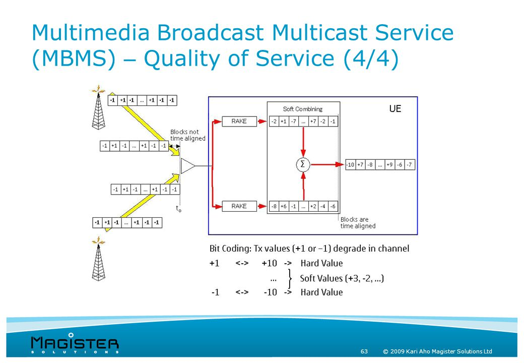 63 © 2009 Kari Aho Magister Solutions Ltd Multimedia Broadcast Multicast Service (MBMS) – Quality of Service (4/4)