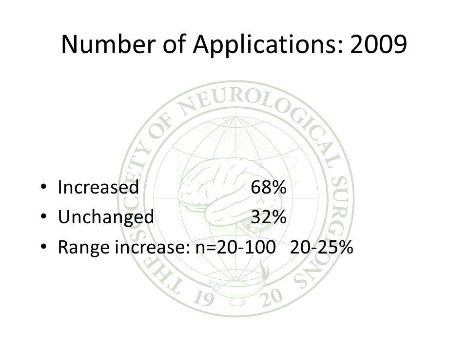 Number of Applications: 2009 Increased68% Unchanged32% Range increase: n=20-100 20-25%