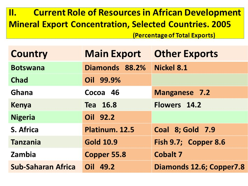 II.Current Role of Resources in African Development Mineral Export Concentration, Selected Countries. 2005 (Percentage of Total Exports) CountryMain E
